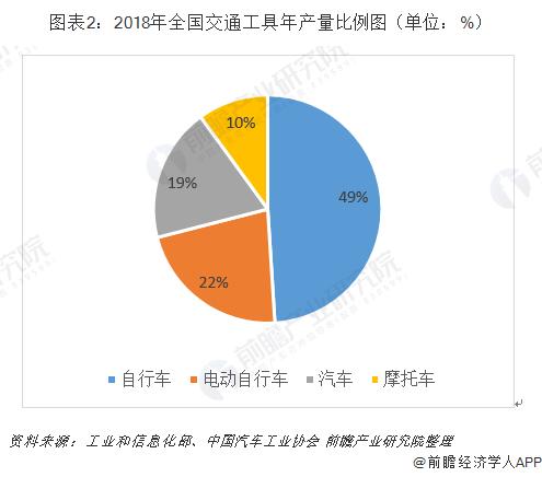 图表2:2018年全国交通工具年产量比例图(单位:%)