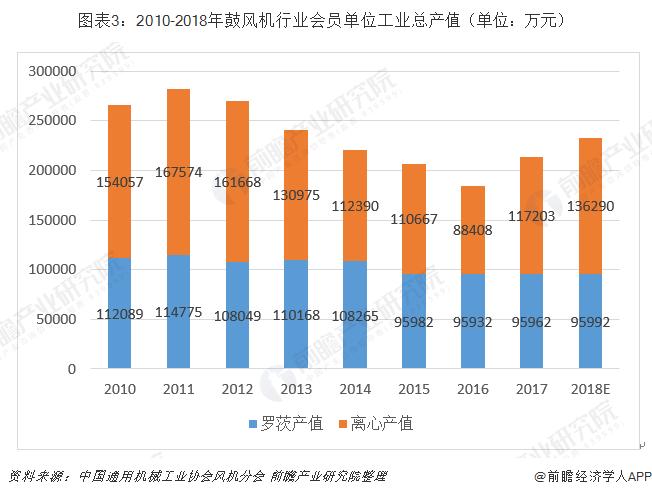图表3:2010-2018年鼓风机行业会员单位工业总产值(单位:万元)