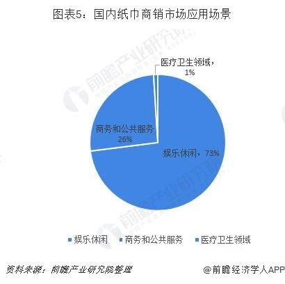 图表5:国内纸巾商销市场应用场景