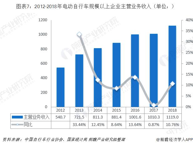 图表7:2012-2018年电动自行车规模以上企业主营业务收入(单位:)