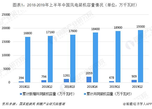 图表1:2018-2019年上半年中国风电装机容量情况(单位:万千瓦时)