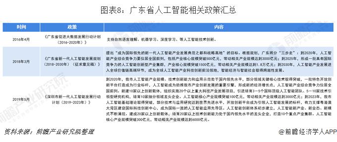 图表8:广东省人工智能相关政策汇总