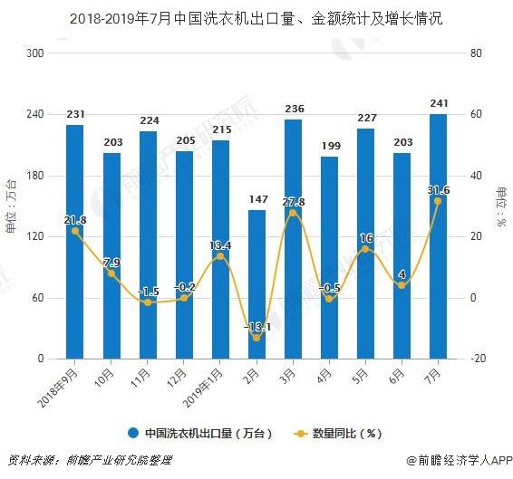 2019年1-7月中国<em>洗衣机</em>行业市场分析:产量超4240万台 出口量达到1468万台