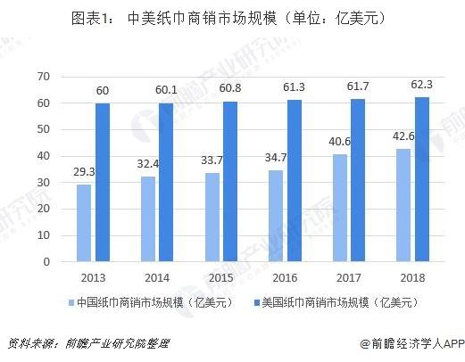 图表1: 中美纸巾商销市场规模(单位:亿美元)