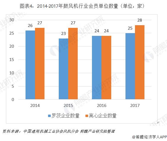 图表4:2014-2017年鼓风机行业会员单位数量(单位:家)