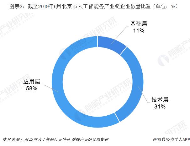 图表3:截至2019年6月北京市人工智能各产业链企业数量比重(单位:%)