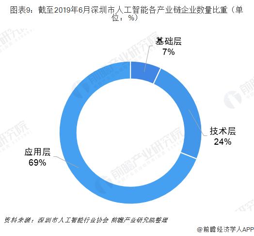图表9:截至2019年6月深圳市人工智能各产业链企业数量比重(单位:%)