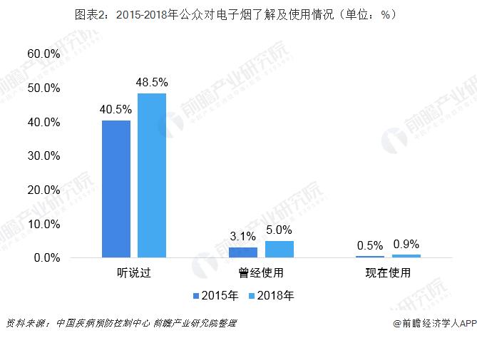 图表2:2015-2018年公众对电子烟了解及使用情况(单位:%)