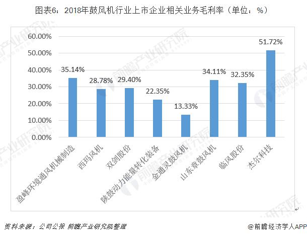 图表6:2018年鼓风机行业上市企业相关业务毛利率(单位:%)