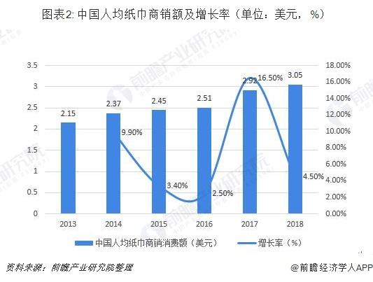图表2: 中国人均纸巾商销额及增长率(单位:美元,%)