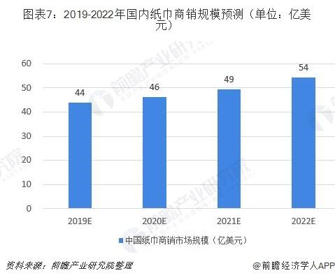 图表7:2019-2022年国内纸巾商销规模预测(单位:亿美元)