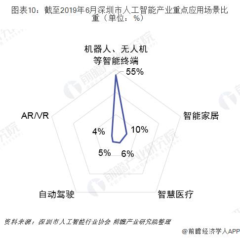 图表10:截至2019年6月深圳市人工智能产业重点应用场景比重(单位:%)