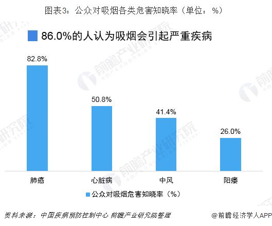图表3:公众对吸烟各类危害知晓率(单位:%)