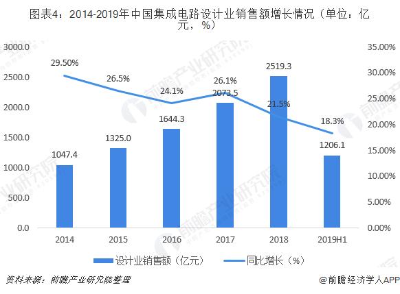 图表4:2014-2019年中国集成电路设计业销售额增长情况(单位:亿元,%)