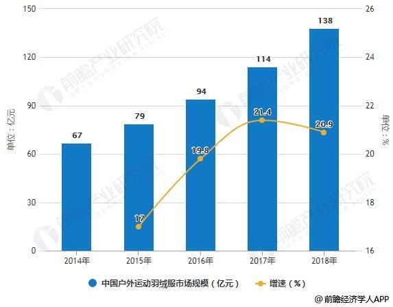 2014-2018年中国户外运动羽绒服市场规模统计及增长情况