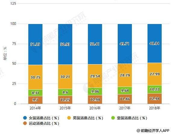 2014-2018年中国羽绒服消费结构占比统计情况