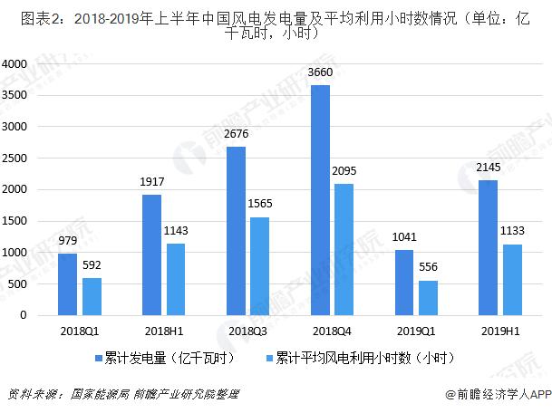 图表2:2018-2019年上半年中国风电发电量及平均利用小时数情况(单位:亿千瓦时,小时)