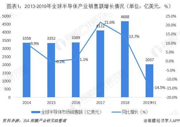 图表1:2013-2019年全球半导体产业销售额增长情况(单位:亿美元,%)