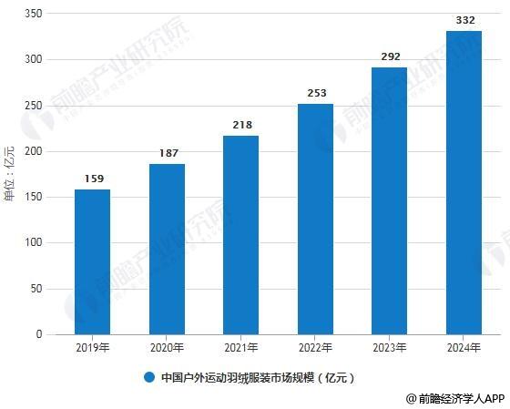 2019-2024年中国户外运动羽绒服装市场规模预测情况