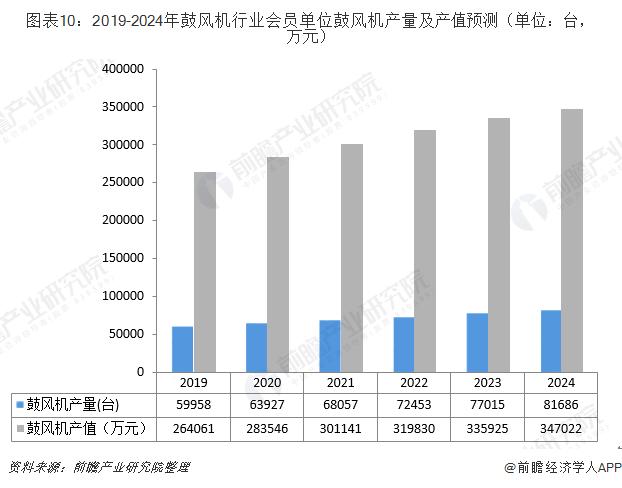 图表10:2019-2024年鼓风机行业会员单位鼓风机产量及产值预测(单位:台,万元)