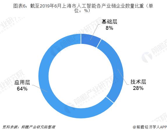 图表6:截至2019年6月上海市人工智能各产业链企业数量比重(单位:%)