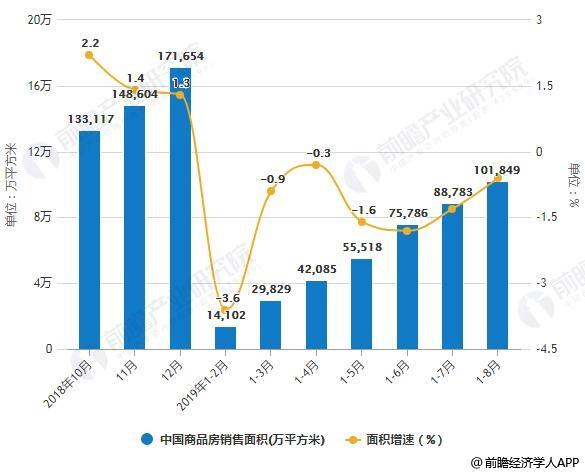 2018-2019年前8月中国商品房销售面积、销售额及增长情况