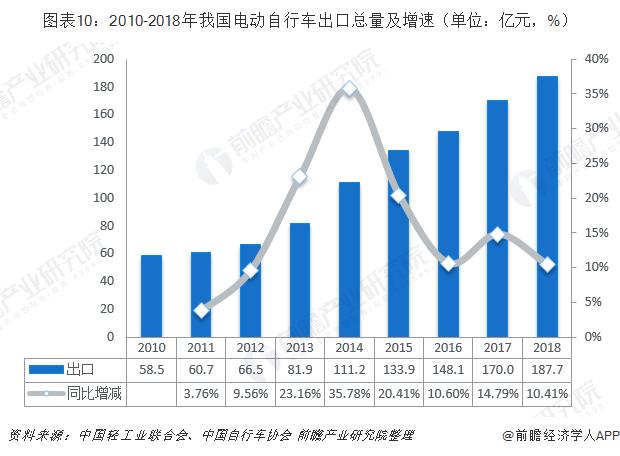 图表10:2010-2018年我国电动自行车出口总量及增速(单位:亿元,%)