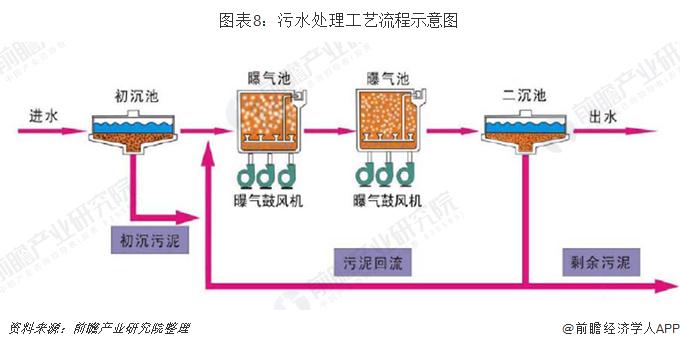 图表8:污水处理工艺流程示意图