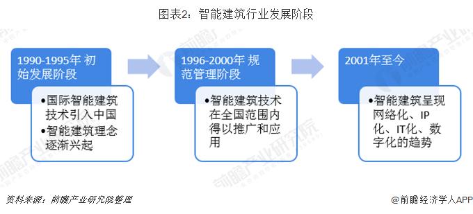 图表2:智能建筑行业发展阶段