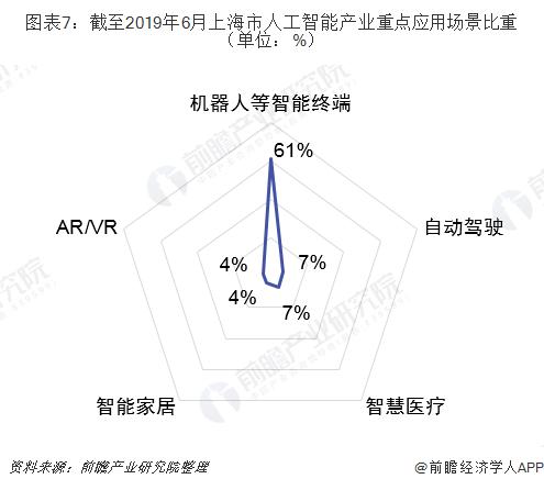 图表7:截至2019年6月上海市人工智能产业重点应用场景比重(单位:%)