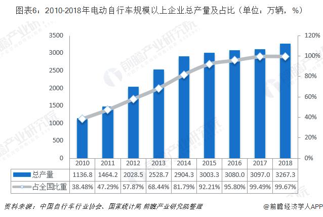 图表6:2010-2018年电动自行车规模以上企业总产量及占比(单位:万辆,%)