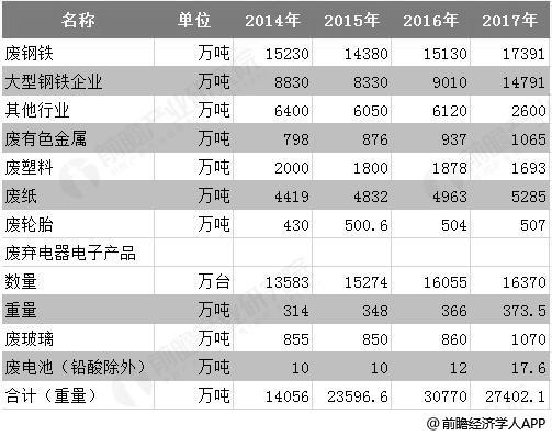2014-2017年前八大类别再生资源回收总量统计情况