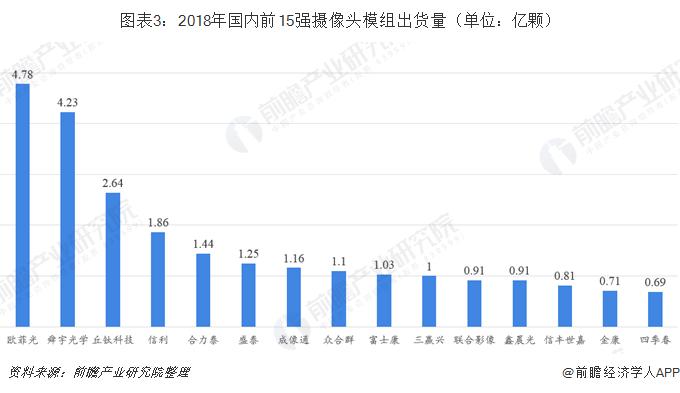 图表3:2018年国内前15强摄像头模组出货量(单位:亿颗)
