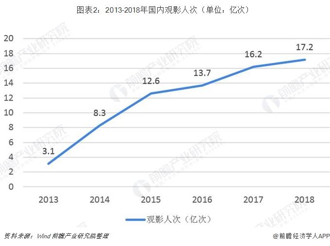 图表2:2013-2018年国内观影人次(单位:亿次)