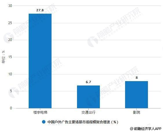 2018-2021年中国户外广告主要场景市场规模复合增速预测情况