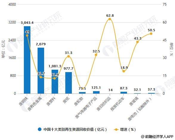 2017年中国十大类别再生资源回收价值统计及增长情况
