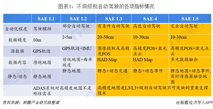 图表1:不同级别自动驾驶的各项指标情况