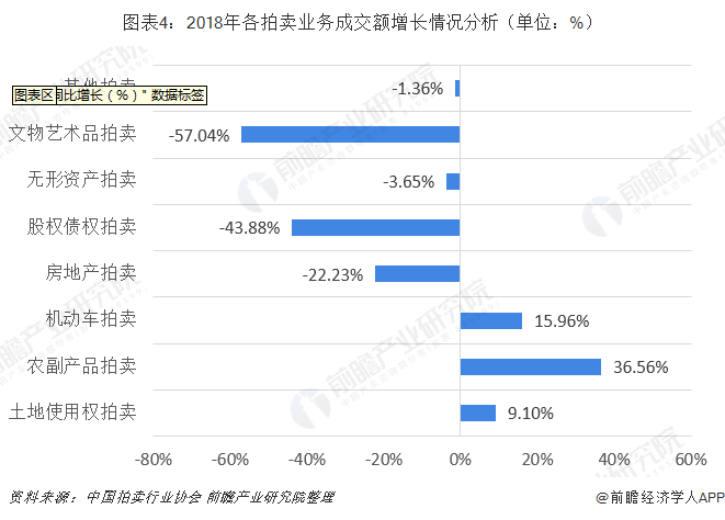 圖表4:2018年各拍賣業務成交額增長情況分析(單位:%)