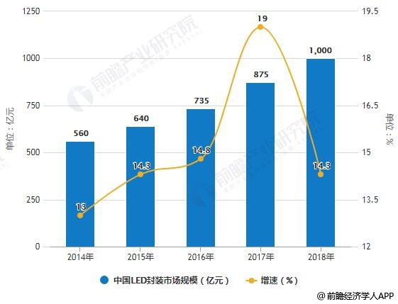 2014-2018年中国LED封装市场规模统计及增长情况