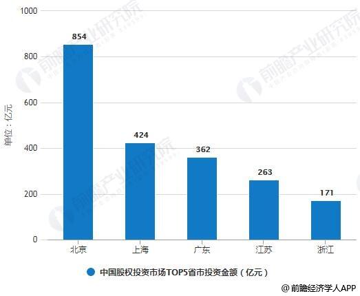 2019年H1中国股权投资市场TOP5省市统计情况