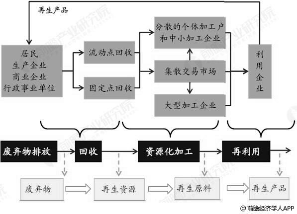 再生资源行业产业链分析情况