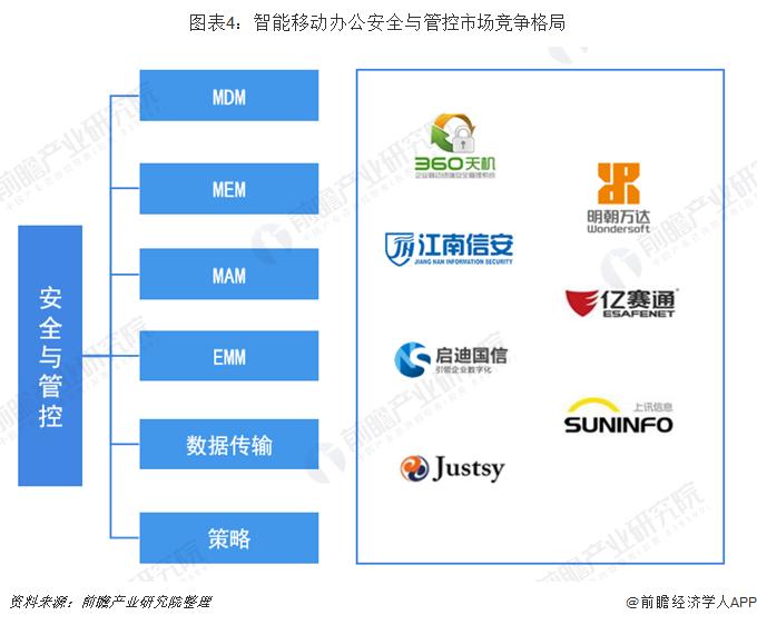 图表4:智能移动办公安全与管控市场竞争格局