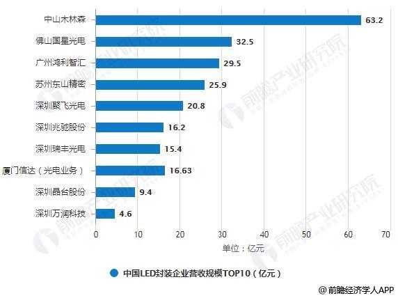 2018年中国LED封装企业营收规模TOP10统计情况