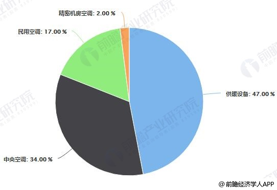2019年中国空调电器产品类别采购规模占比统计情况
