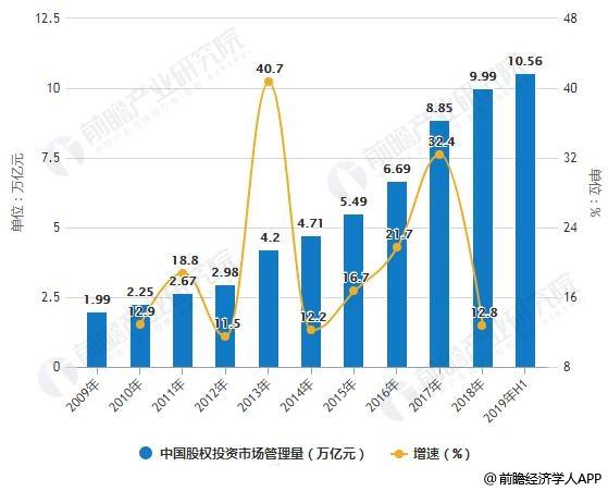 2009-2019年H1中国股权投资市场管理量统计及增长情况