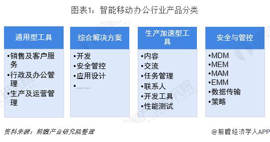 圖表1:智能移動辦公行業產品分類