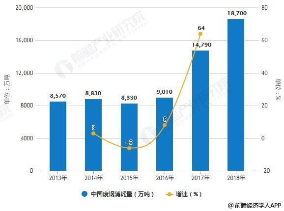 2013-2018年中国废钢消耗量统计及增长情况