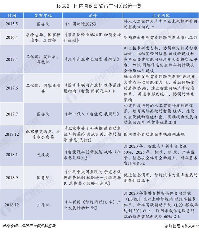 图表2:国内自动驾驶汽车相关政策一览
