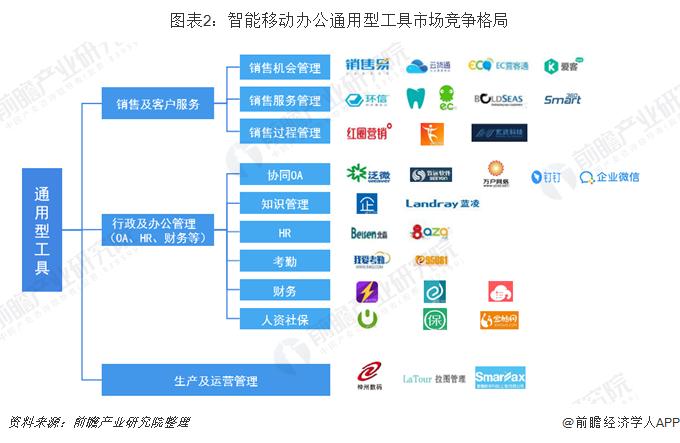图表2:智能移动办公通用型工具市场竞争格局
