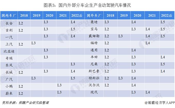 图表3:国内外部分车企生产自动驾驶汽车情况